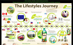 the-lifestyles-journey.png